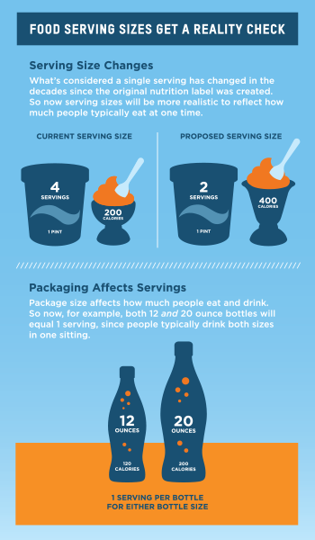 Serving Size adjustments - image from FDA.gov